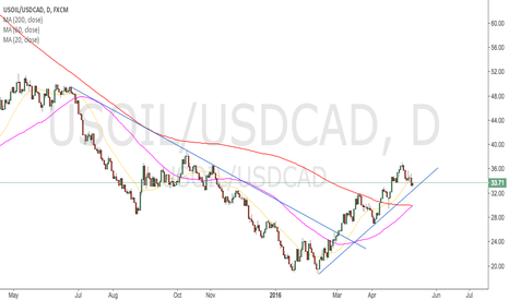 USOIL/USDCAD: usoil may up higher after consolidation