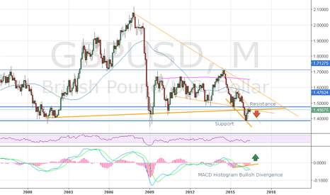 GBPUSD: Monthly Technical Analysis