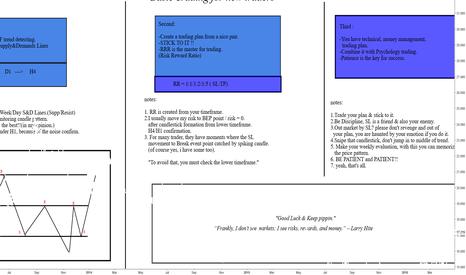 XAGUSD: Basic Trading Principal & Words