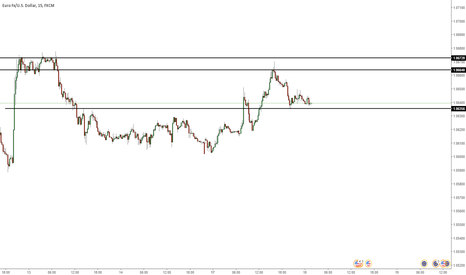 EURUSD: Very important support = 1.06356 eurousd