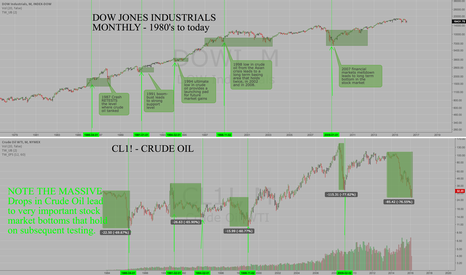 DOWI: 30 Years of Crude Oil and Stock Market Action is bullish