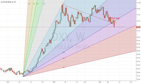 DXY: Weak dollar