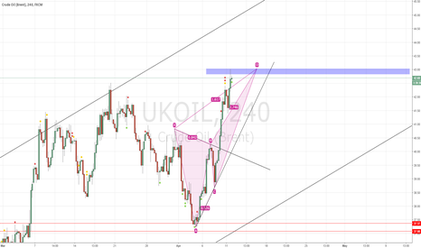 UKOIL: deep crab bearish