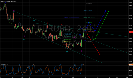 EURUSD: EU EW - Possibilities abound