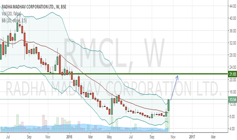 RMCL: Long for big gains sooner