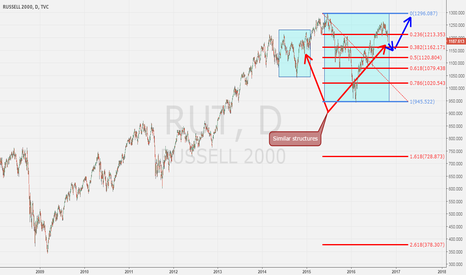 RUT: Russell Structure