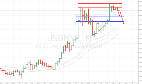 USDMYR: USD/MYR (Ringgit) Monthly Update (27 Mar 2017)