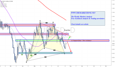 EURUSD: Is about to test 1.1 from below - Resistance ahead