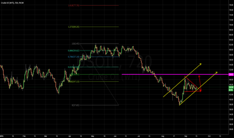 USOIL: OIL prices potentially going up