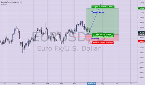 EURUSD: Waiting for EURUSD long setup