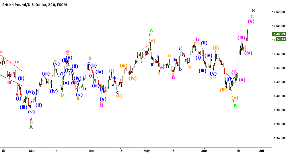 GBPUSD B wave about to finish