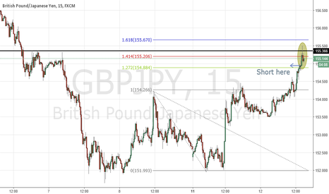 GBPJPY: GBPJPY - Evening Start - Fib Inversion 161.8 - Structure Resist.