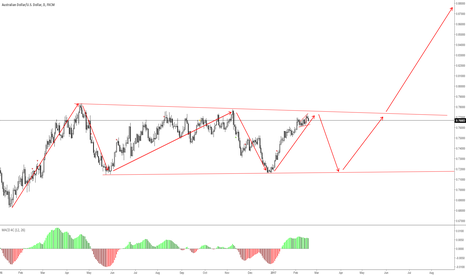 AUDUSD: audusd - long term scenario