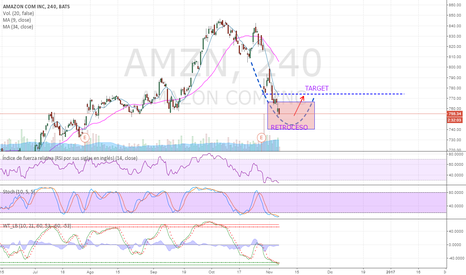 AMZN: AMAZON un retroceso por el momento se aproxima