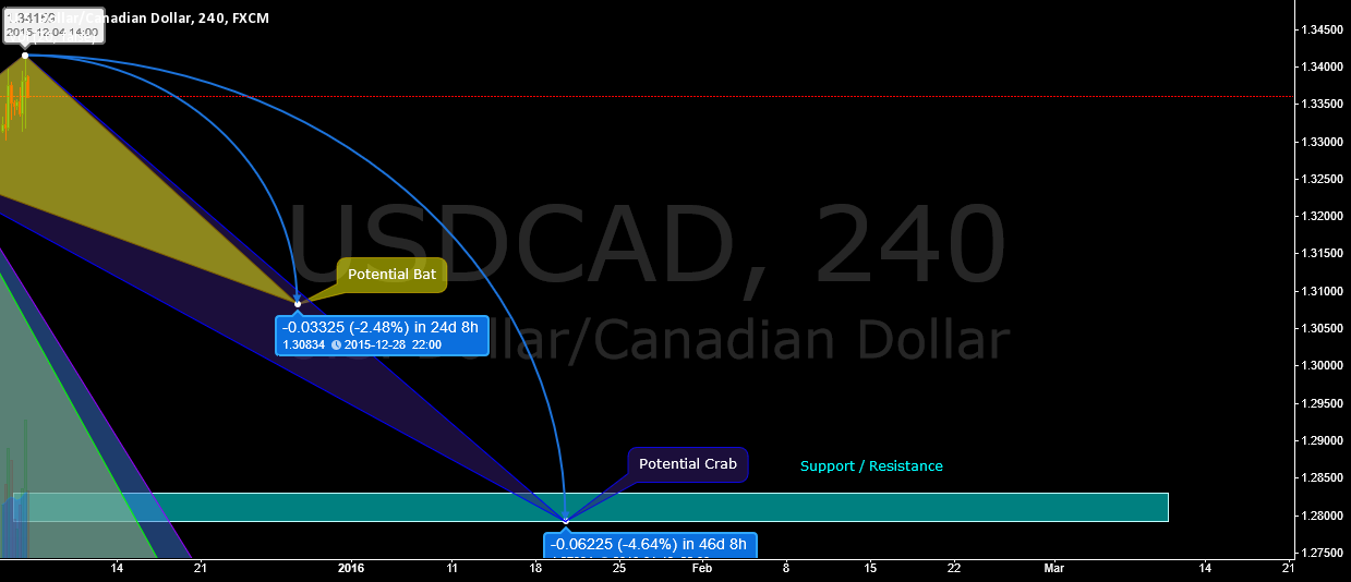 Is USDCAD reach limit and ready for a short on it?