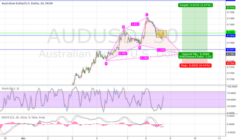 AUDUSD: AUDUSD safe mode