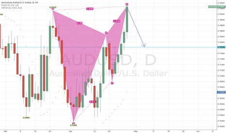 AUDUSD: Bearish bat/butterfly on AUDUSD daily chart