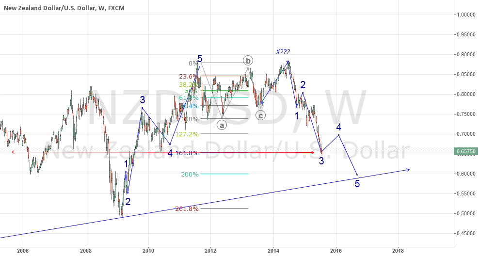 Might be at Elliot Wave 4