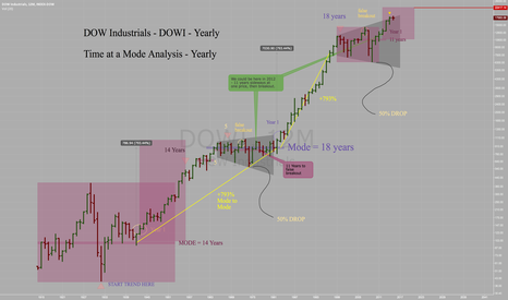 "DOWI: Dow Industrials - Yearly ""Time At Mode"" Analysis Update"