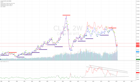 CL1!: Spread between WTI and Brent oil