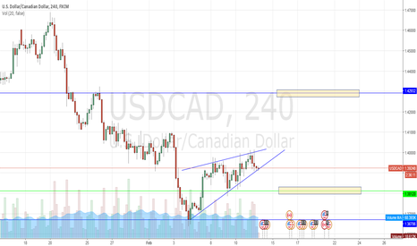 USDCAD: CONSOLIDATION NEAR 1.4000 - WAITING FOR THE BREAKOUT