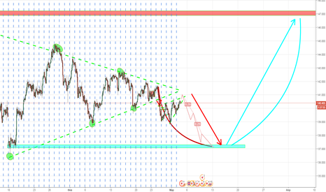 GBPJPY: SEL