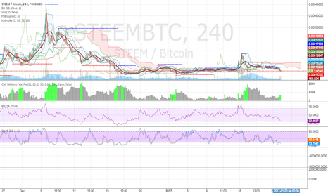 STEEMBTC: Time to buy STEEM - Pump incoming