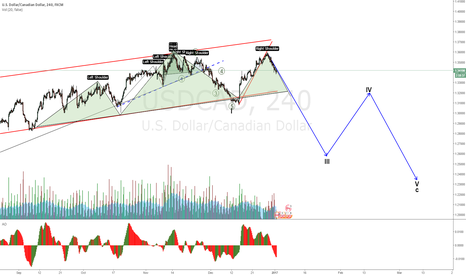 USDCAD: USDCAD tripple head and shoulders