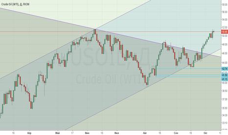 USOIL: Нефть: глобальный шорт