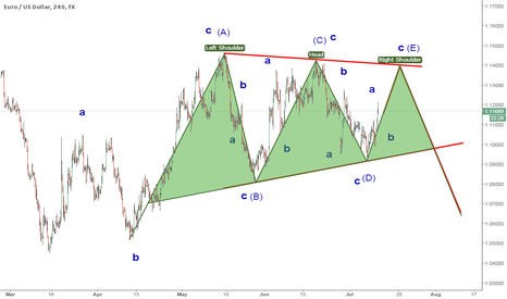 EURUSD: EURUSD 1.14 still possible