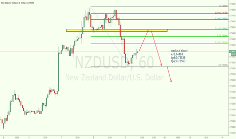NZDUSD: nzdusd short