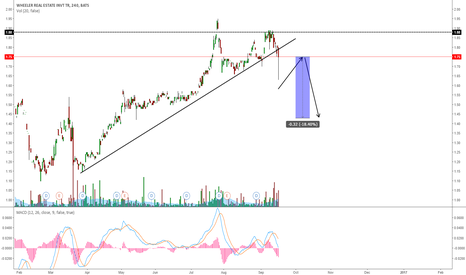WHLR: WHLR BREAKING THE UPTREND?