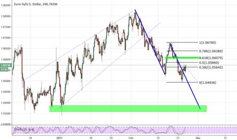 EURUSD: EUR/USD possible short setup