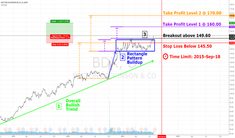 BDX: The Anatomy of Trading Breakouts> BDX Example