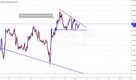 EURUSD: descending triangle of break out of channel