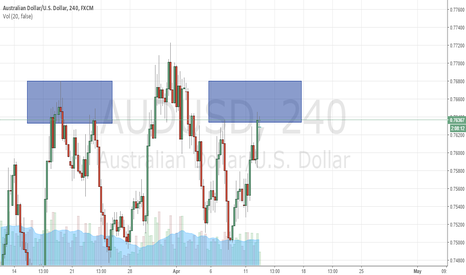 AUDUSD: AUD/USD possible Head and Shoulders forming on Daily