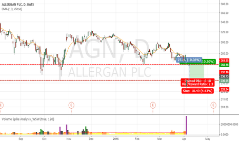 AGN: AGN to place CALL position