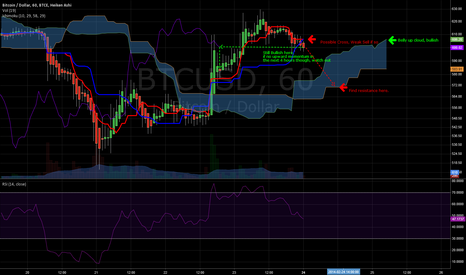 BTCUSD: No Channels, Trust Ichi