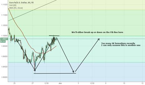 EURUSD: W Pattern Forming on EUR/USD
