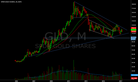 GLD: Interesting look at the $GLD monthly.