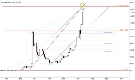 BTCUSD: Bitcoing dollar at confluence resistance area
