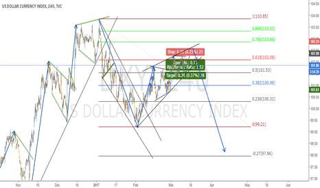 DXY: DIAGONAL IN DXY - 4H CHART