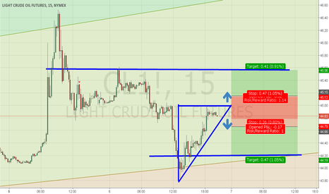 CL1!: TRIANGLE PATTERN FOR SCALPERS