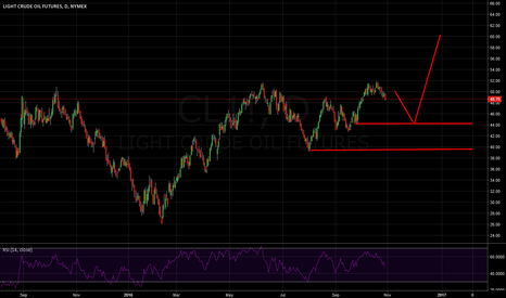 CL1!: Long crude on retracement