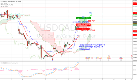 USDCAD: USDCAD LONG FOR FEW PIP