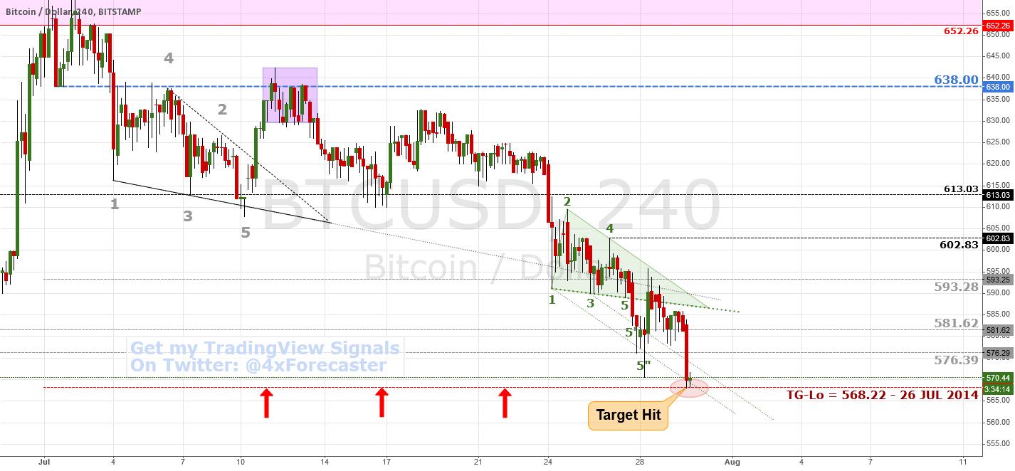 Target hit Dead-On; Expecting Reversal | $BTC #bitcoin #forex