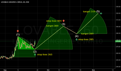 LOVABLE: Stop loss 265. Target 300/319.