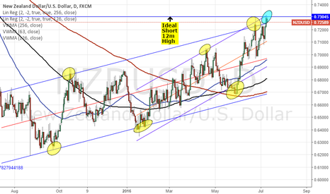 NZDUSD: SELL NZDUSD - RECONFIRMED BY 12M HIGHS? CPI PRINT EYED CLOSELY