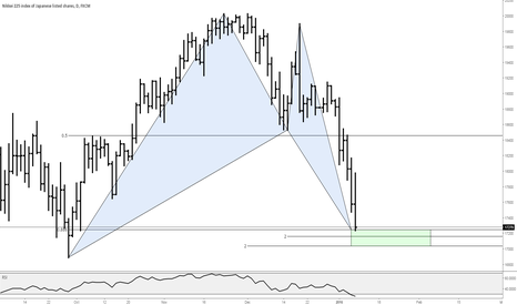 JPN225: Nikkei bull bat