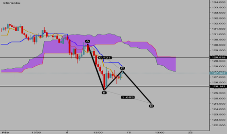 EURJPY: EURJPY 4hr bearish N wave continuation